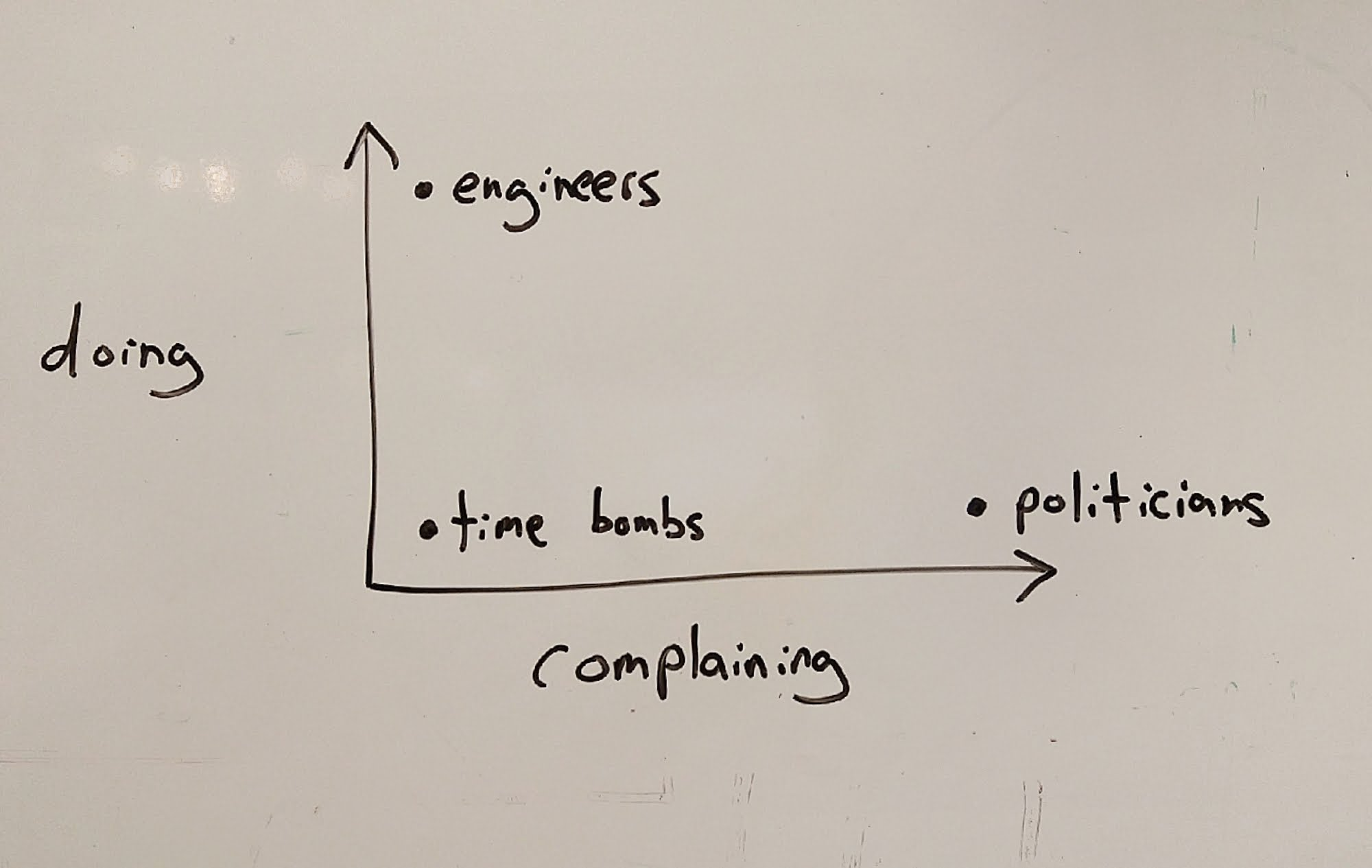 X-Y scatter graph of doing vs complaining: engineers, politicians, and time bombs