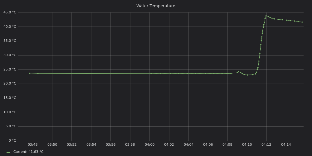 2018-08-01 water temperature